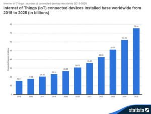 Image-3-IoT-Connected-Devices