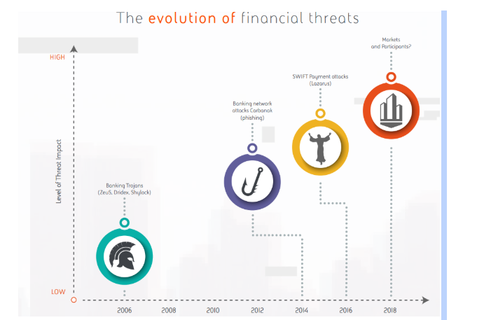 The evolution of financial threats