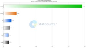 StatCounter-browser-ww-monthly-201801-201811-bar