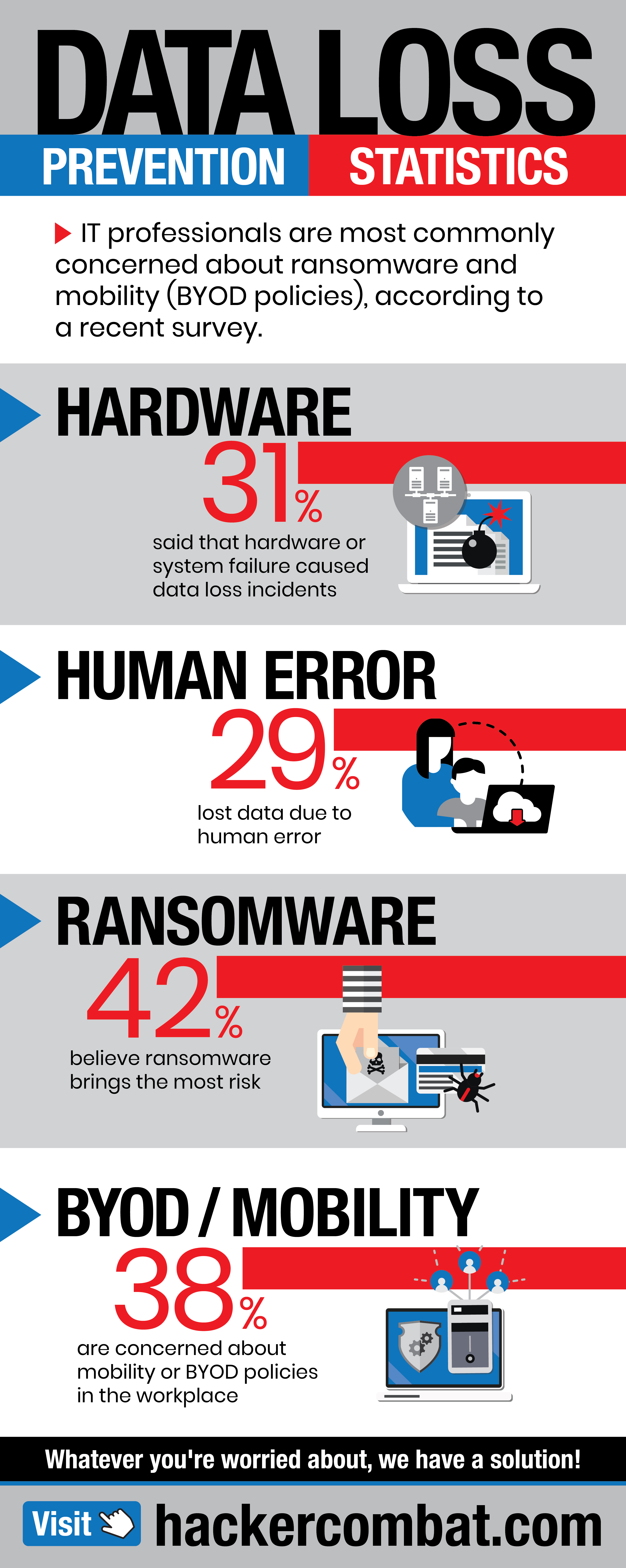 Data Loss Prevention And Statistics [Infographic]