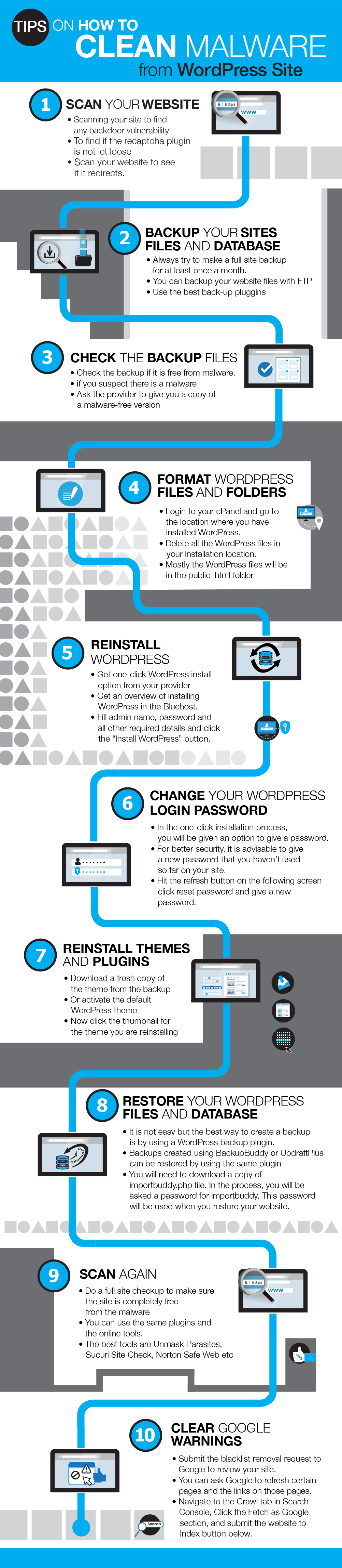 How to Clean Malware-Infected WordPress Website [Infographic]