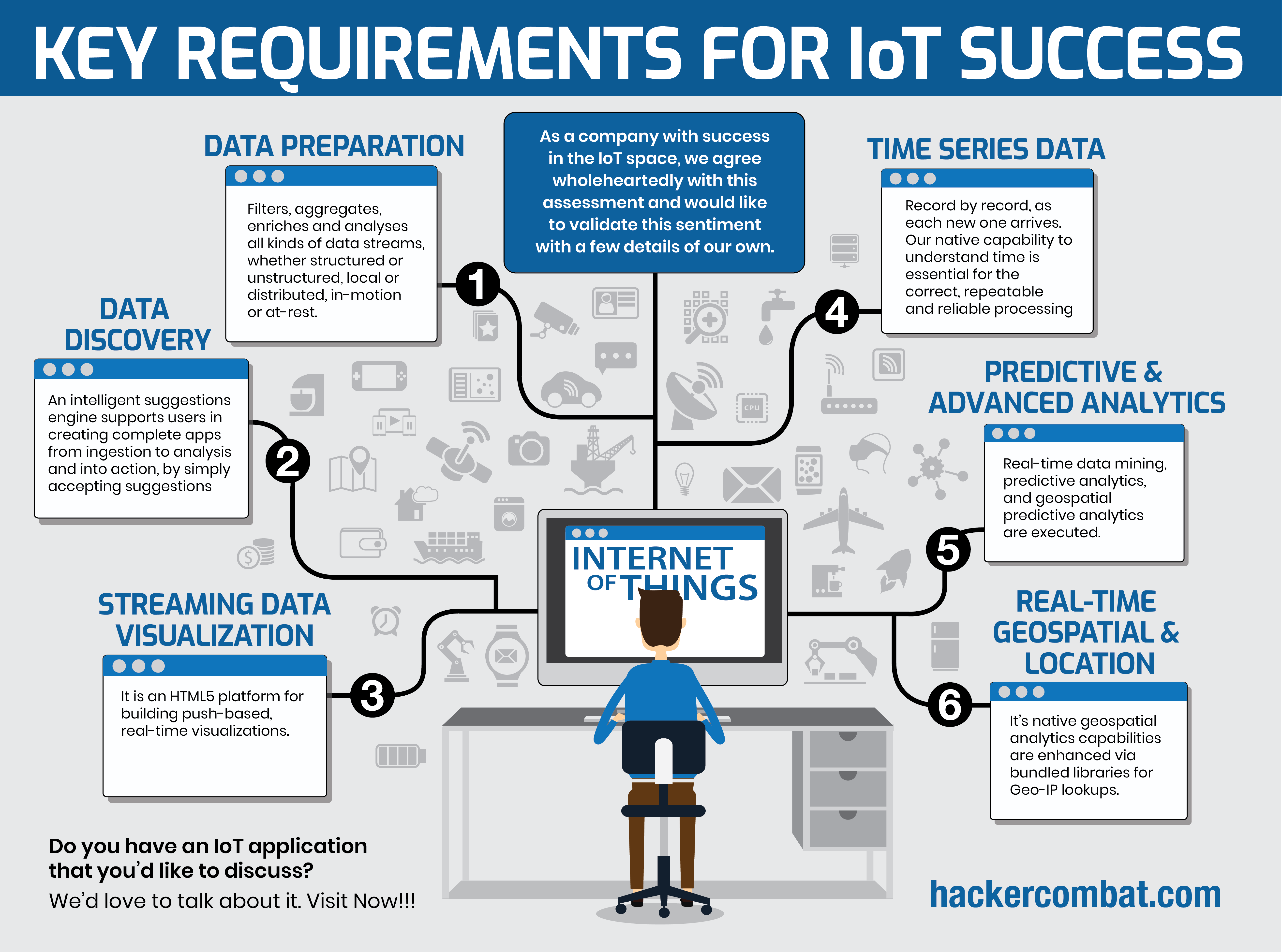 Requirement to Scale Success with IoT Implementation [Infographic]