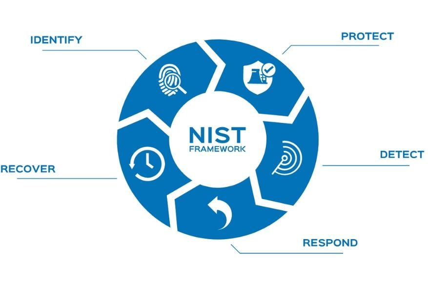NIST Cybersecurity Framework For Organizations To Follow