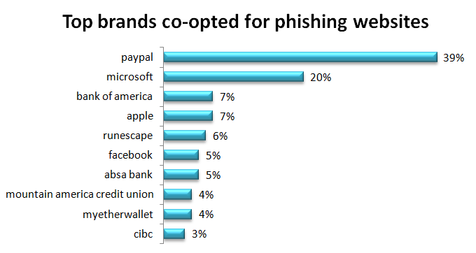 Top Brands co-opted for phishing websites