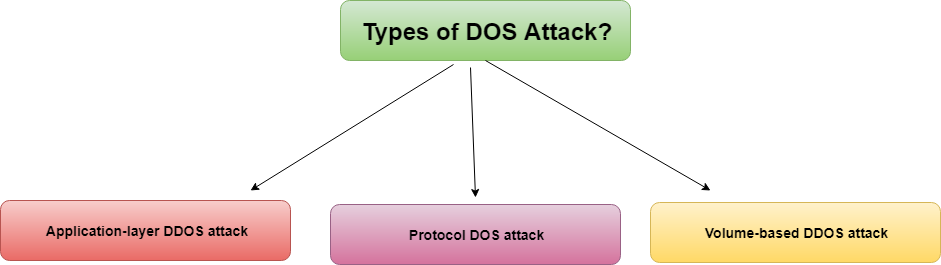 Types of DOS Attack