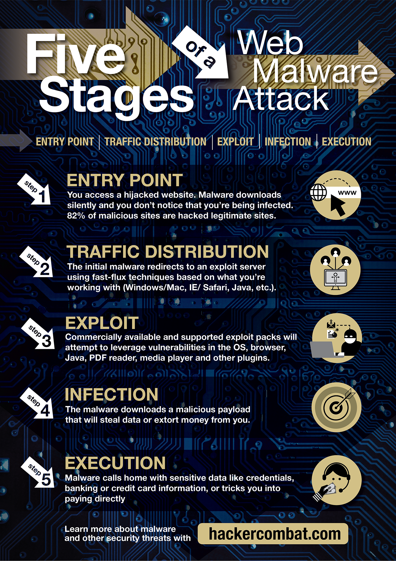 Web Malware Attack: The Different Stages [Infographic]