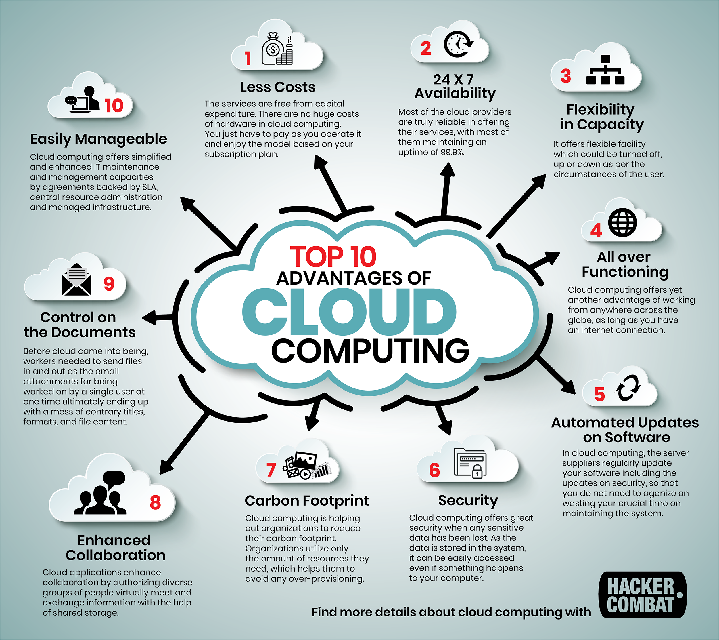 Why You Should Move to Cloud Computing? [Infographic]