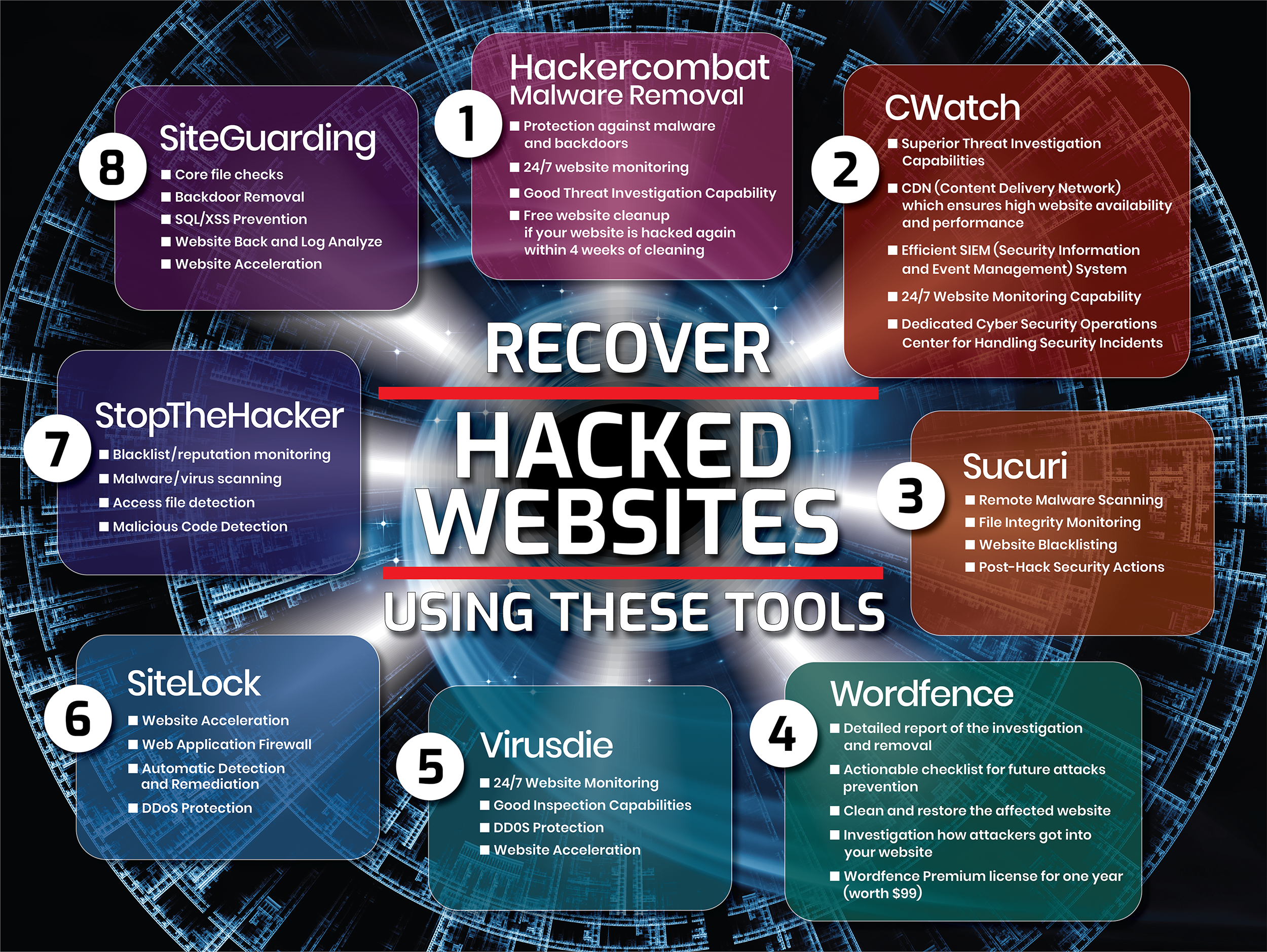 Tools and Tips to recover a Hacked Website [Infographic]